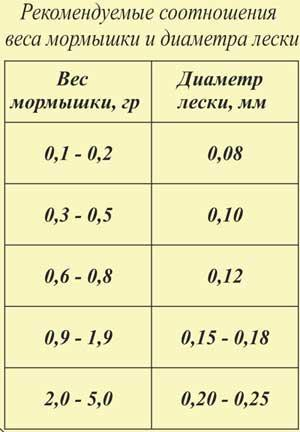Таблица мормышек