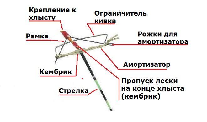 Схема арбалета