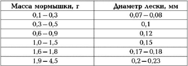 Таблица (примерно, не руководство к использованию)